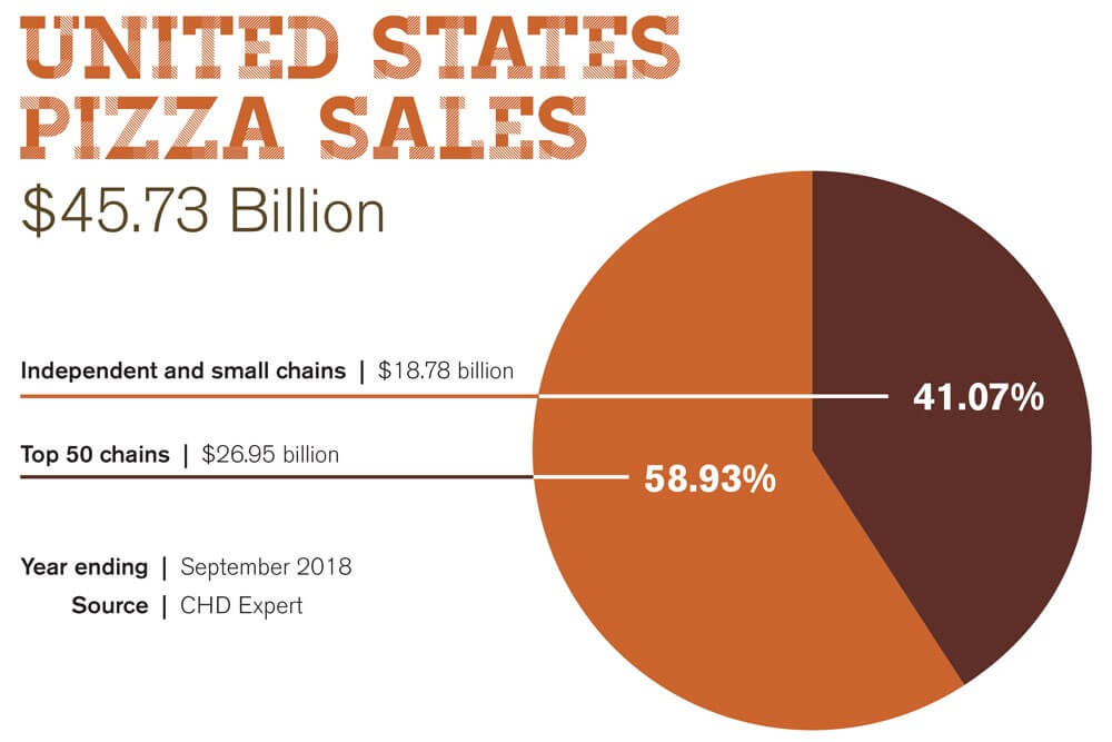 pizza-sales-infographic